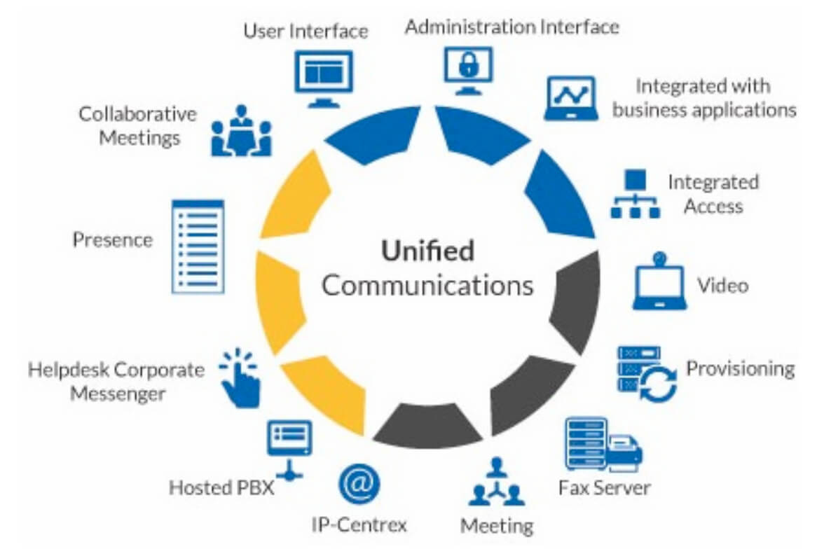 Unified Communication Amp Collaboration Services 3t